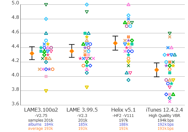 Personal Listening Test of LAME, iTunes and Helix MP3 encoders